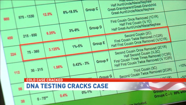 [IMAGE] Cold Case Cracked -- DNA Testing Cracks Case