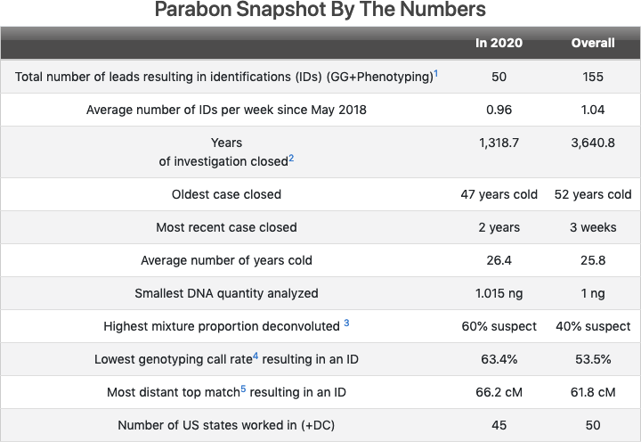 [IMAGE] Parabon Snapshot By The Numbers
